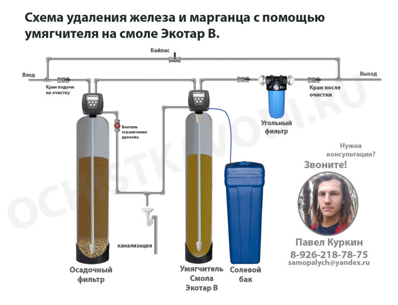 Удаление железа ионным путем. Перед умягчителем ставится осадочный фильтр. Впрочем, его может и не быть, если железо и марганец находятся в воде полностью растворенными.