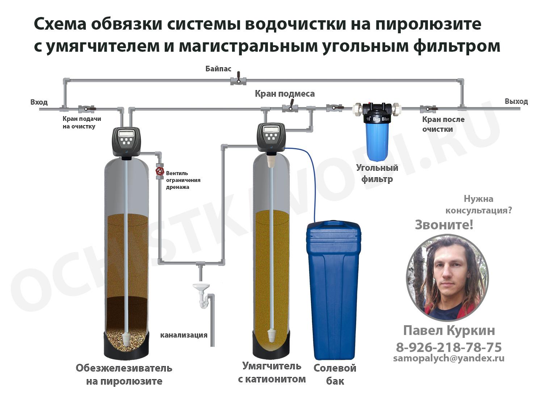 Очистка воды от железа и марганца своими руками 47