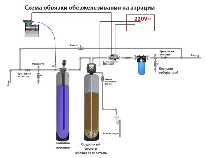 Система обезжелезивания воды на аэрации
